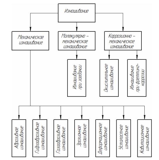 Классификация видов изнашивания