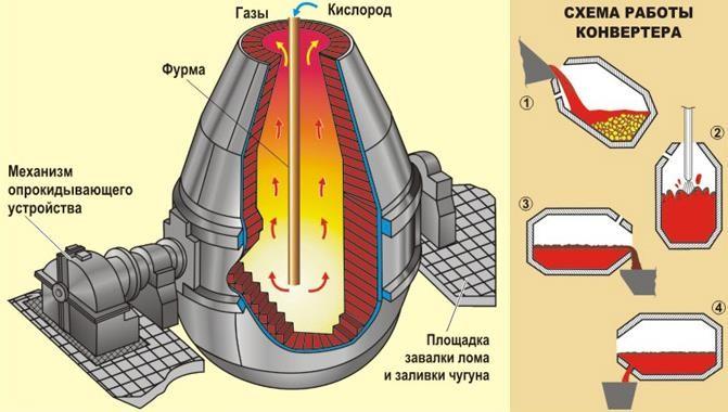 Последовательность технологических операций при выплавке стали в кислородных конвертерах