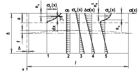 Принципиальная схема образования остаточных напряжений и деформаций при односторонней обработке детали