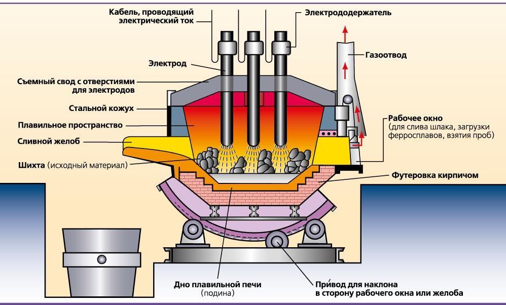 Схема дуговой плавильной электропечи