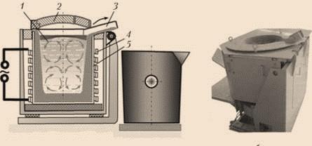 Схема индукционной тигельной плавильной печи