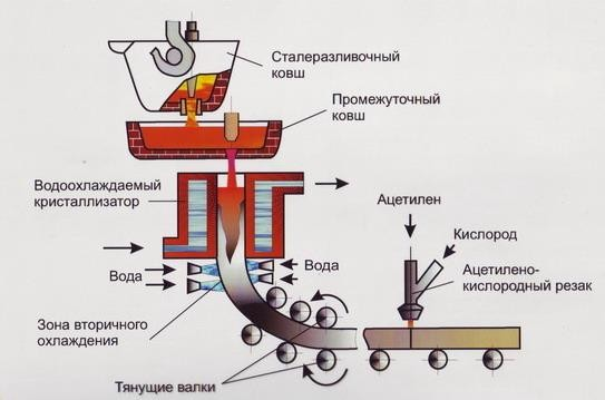 Схема машины непрерывного литья заготовок (МНЛЗ)