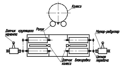 Схема тормозного стенда силового типа