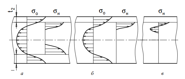 Схемы изменения напряженного состояния в детали, удовлетворяющего условиям бездеформационной обработки