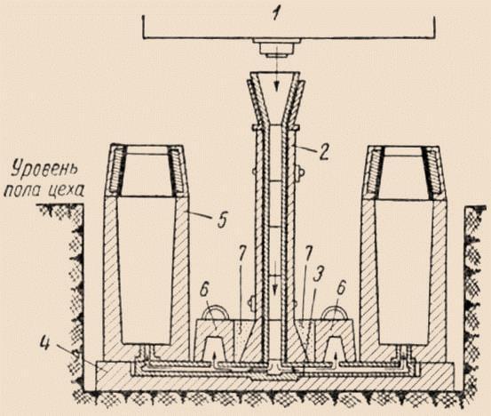 Сифонная разливка стали