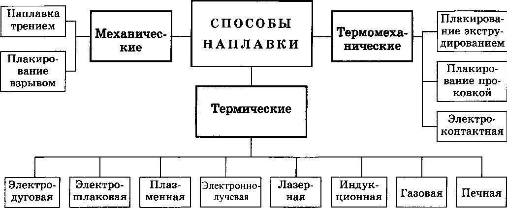 sposoby-naplavki-1.png