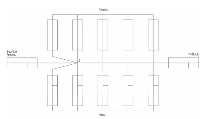 Технологическая схема общей сборки агрегата