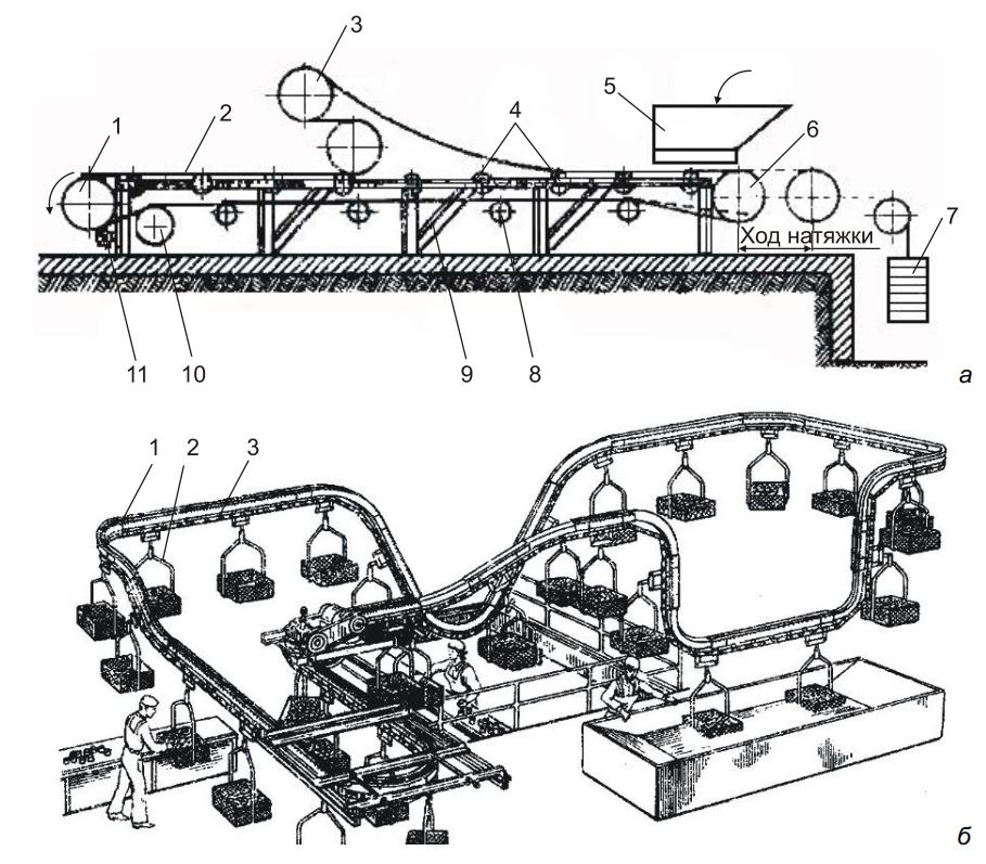 Конвейеры без тягового органа виды клуб транспортер т5 фольксваген