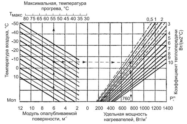 Максимальная высота свободного сбрасывания бетонных смесей прозрачный бетон