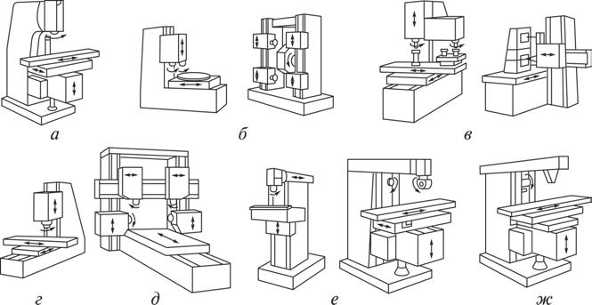 Основные типы фрезерных станков