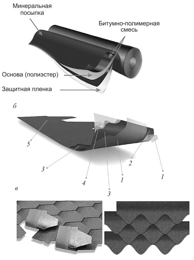 Кровельный гидроизоляционный материал на основе стеклоткани