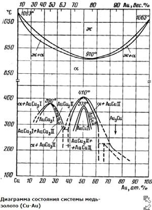 Диаграмма состояния сплавов Au-Cu