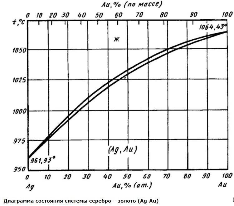 Диаграмма состояния сплавов системы Au-Ag