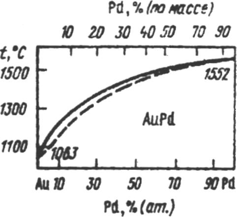 Диаграмма состояния сплавов системы Au-Pd