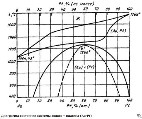 Диаграмма состояния сплавов системы Au-Pt