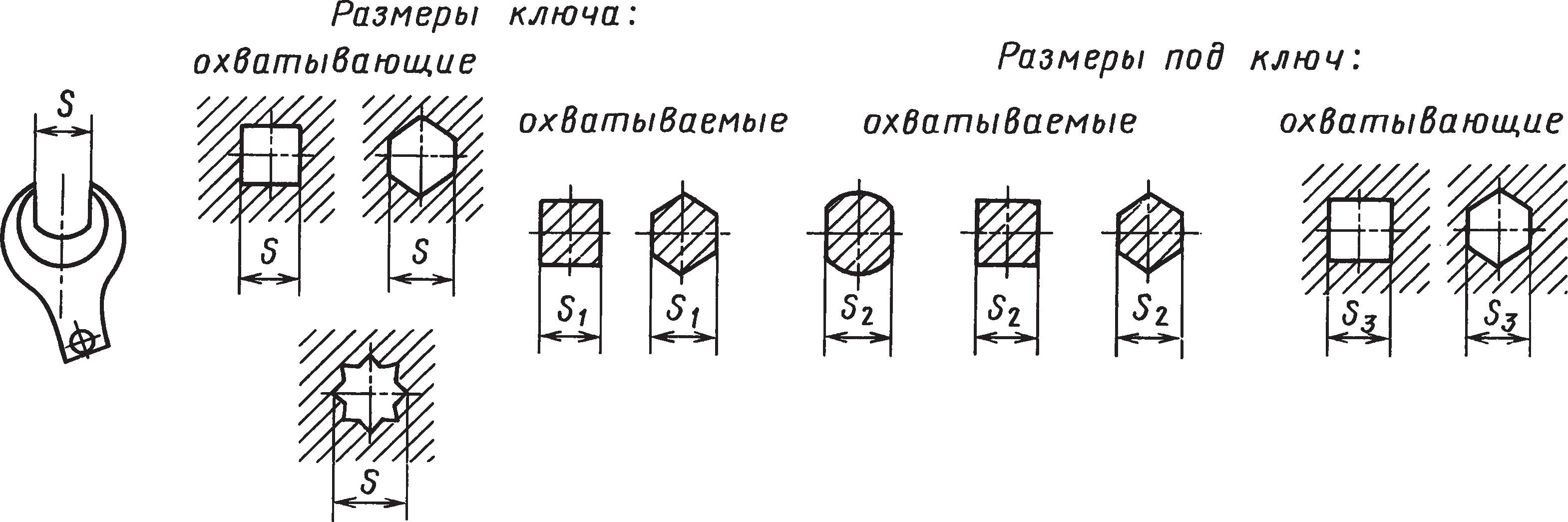 Допустимые отклонения размеров ключа и под ключ