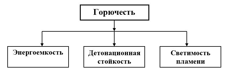 Физико-химические свойства горюче-смазочных материалов, характеризующие горючесть