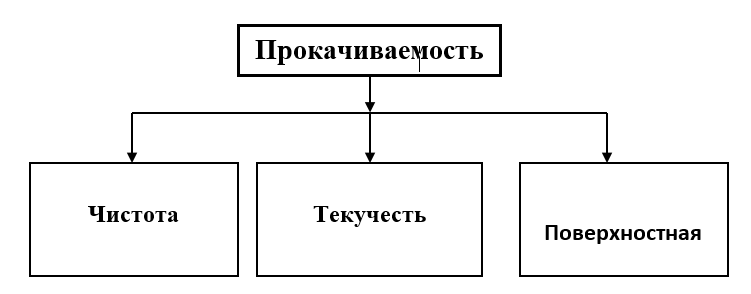 Физико-химические свойства ГСМ, характеризующие прокачиваемость