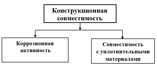Физико-химические свойства, характеризующие совместимость ГСМ с элементами конструкции