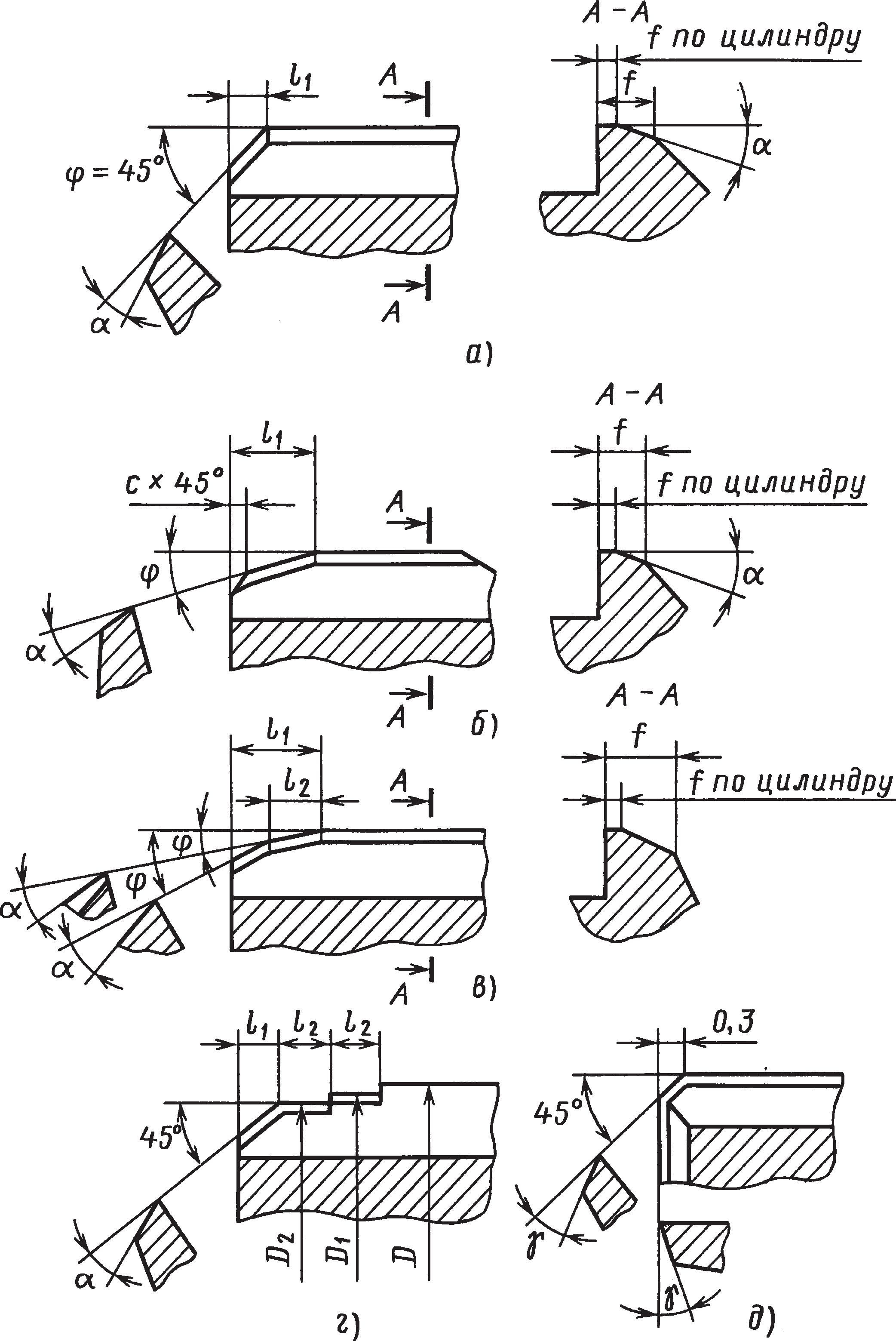 Геометрические параметры развертки
