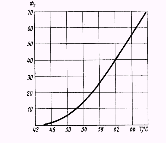 График зависимости фазового соотношения пар: жидкость от температуры