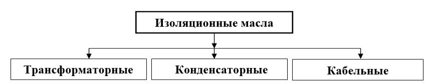 группы изоляционных масел