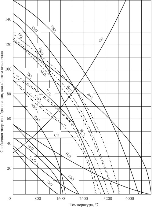 Изменение свободной энергии оксидных соединений в функции температуры