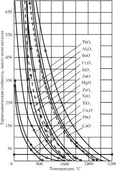 Изменение термохимической стойкости оксидных огнеупорных соединений в функции температуры нагрева