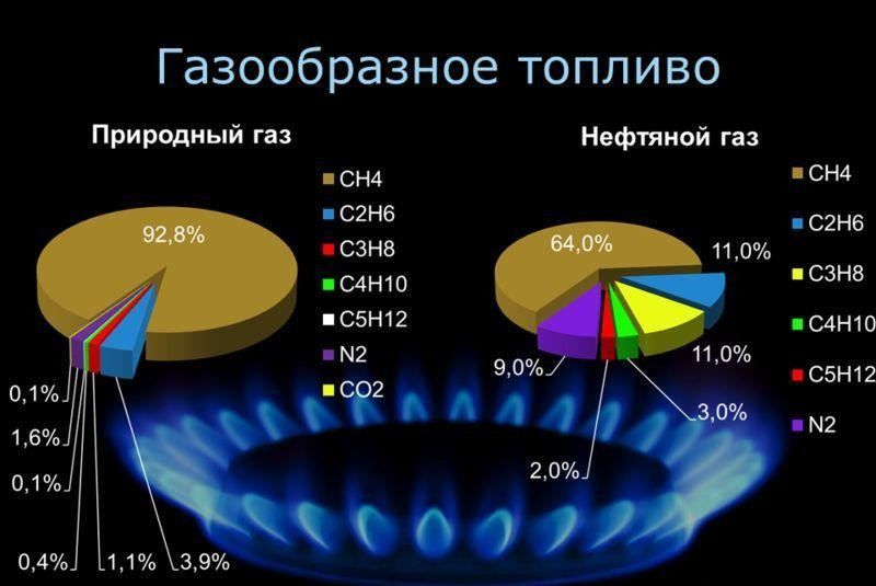 классификация и состав двух видов газообразного топлива