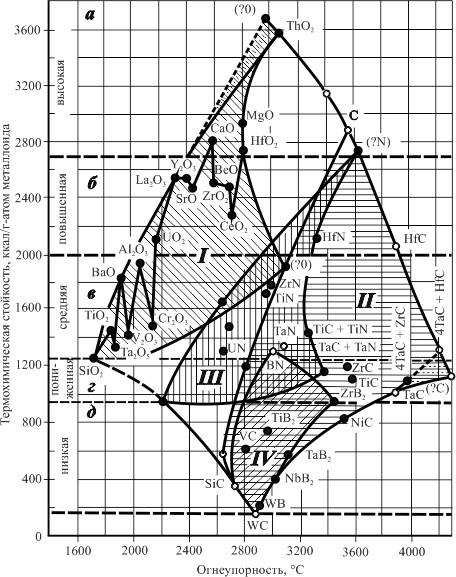 Классификация огнеупорных соединений в функции температуры их плавления и значения ТХС