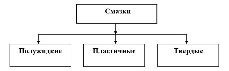 классификация смазок по консистентному состоянию