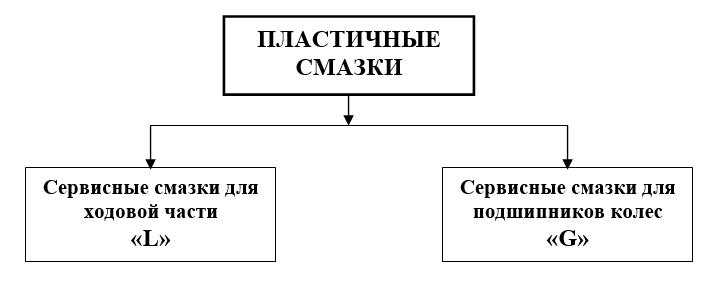 Классификация смазок по предназначению