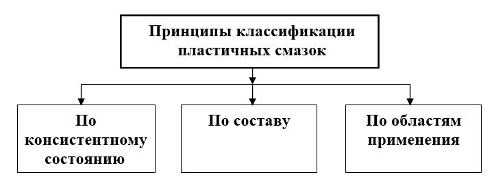 классификация смазок