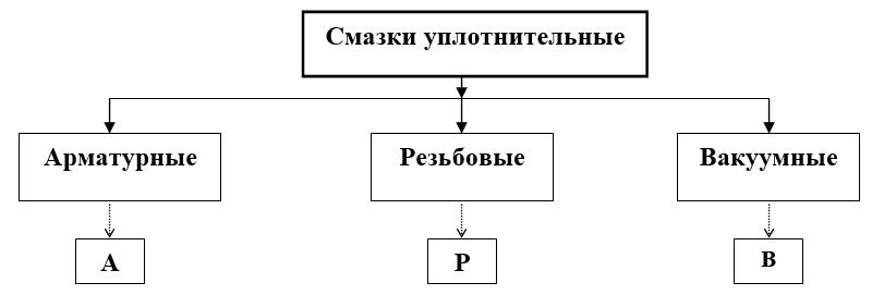 классификация уплотнительных смазок по области применения