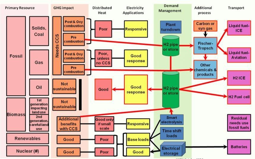 Классификация видов топлива на английском языке