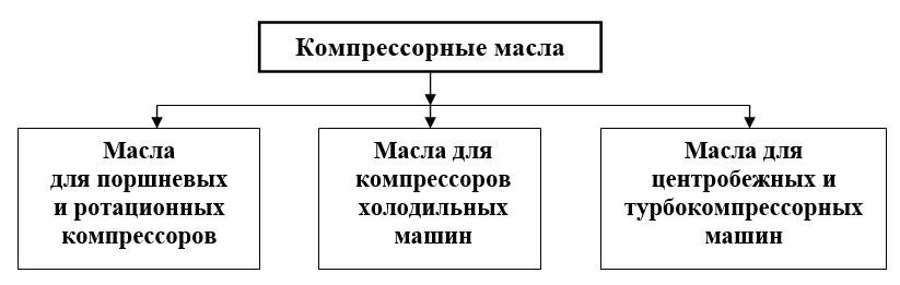 классы компрессорных масел