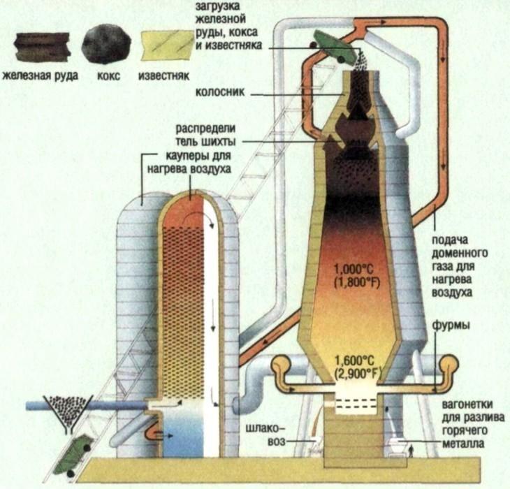 Колошниковый газ в структурной схеме плавки чугуна