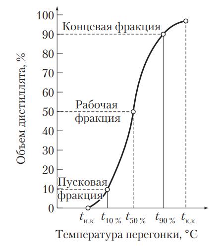Кривая перегонки бензина