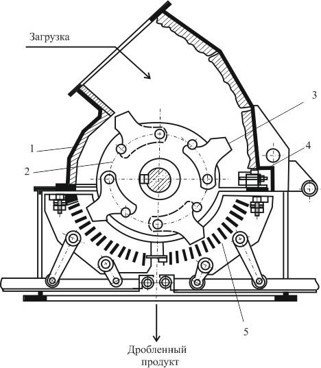 Молотковая дробилка СМД-146