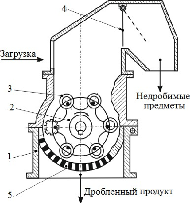 Молотковая дробилка среднего дробления СМД-135