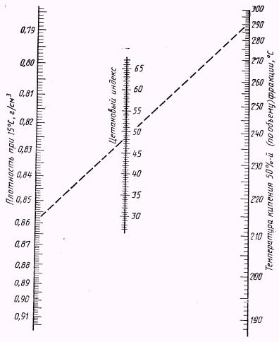 Номограмма для определения цетанового индекса дистиллятных дизельных топлив