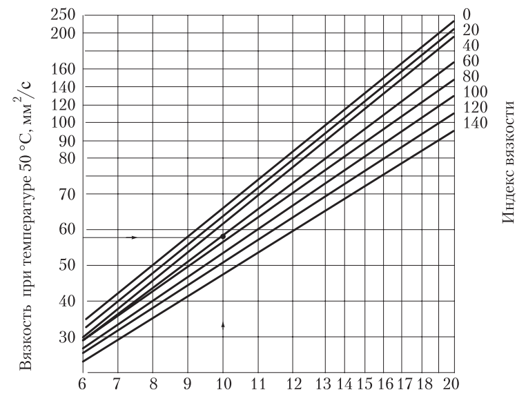 Номограмма для определения индекса вязкости моторного масла