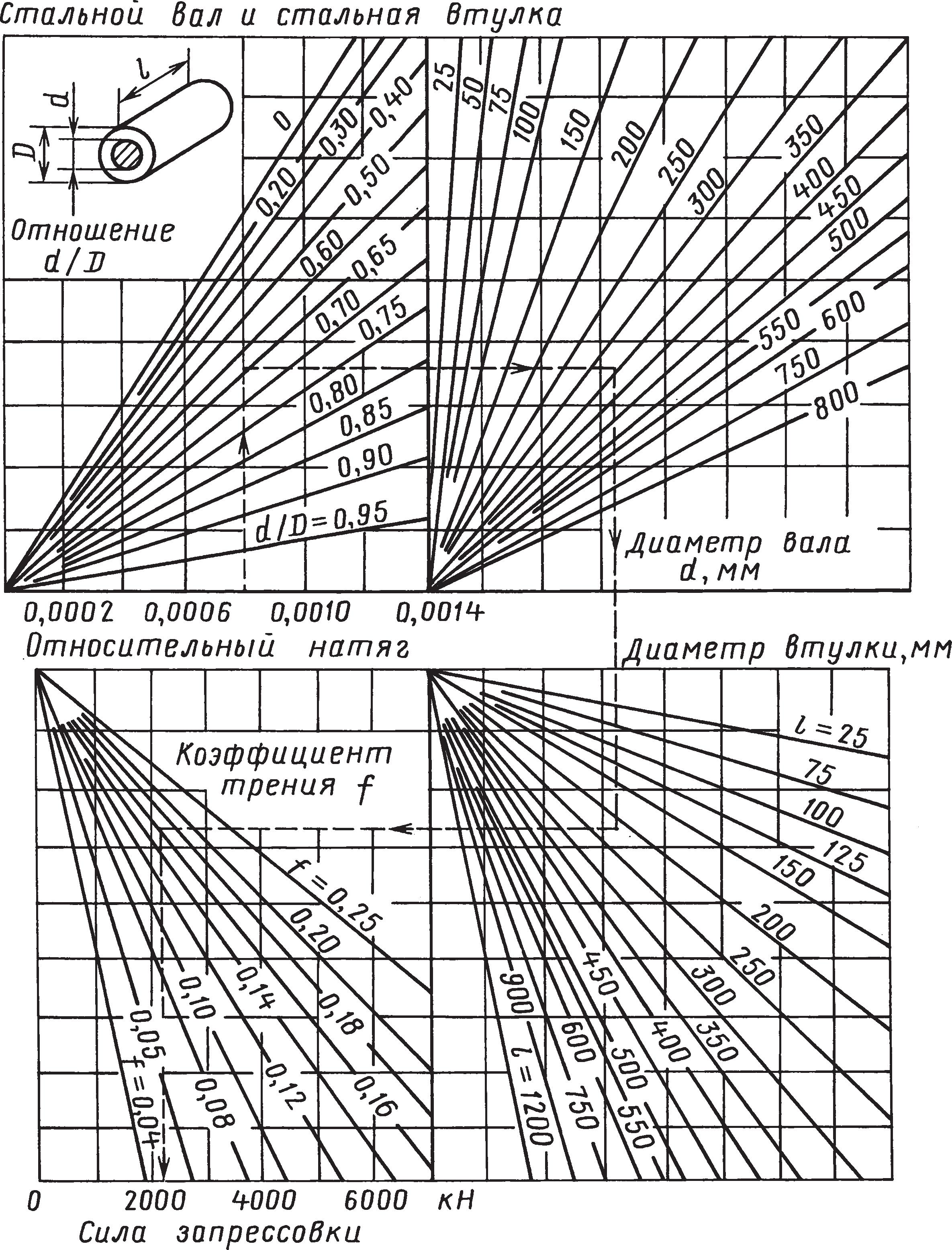 Номограмма для определения сил запрессовки и распрессовки соединений