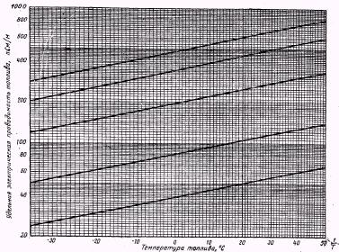 Номограмма определения удельной электрической проводимости реактивных топлив в зависимости от температуры