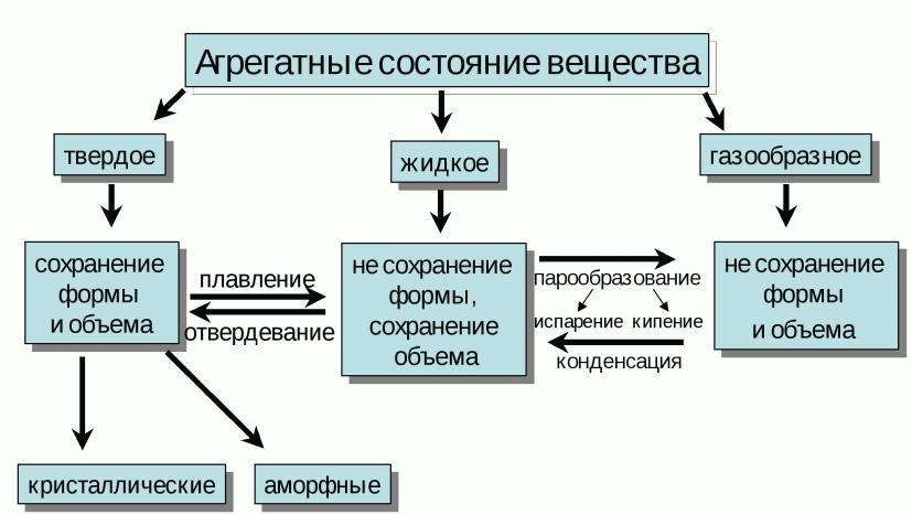 Описание агрегатных состояний вещества