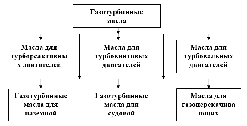 подгруппы газотурбинных масел по назначению