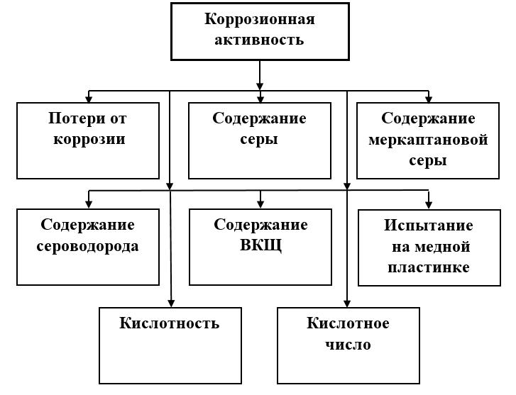Показатели качества горюче-смазочных материалов, характеризующие уровень их коррозионной активности