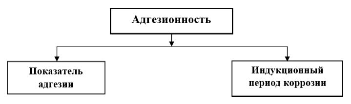 Показатели качества, характеризующие адгезионность ГСМ