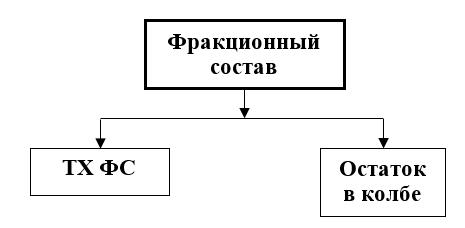Показатели качества, характеризующие фракционный состав ГСМ