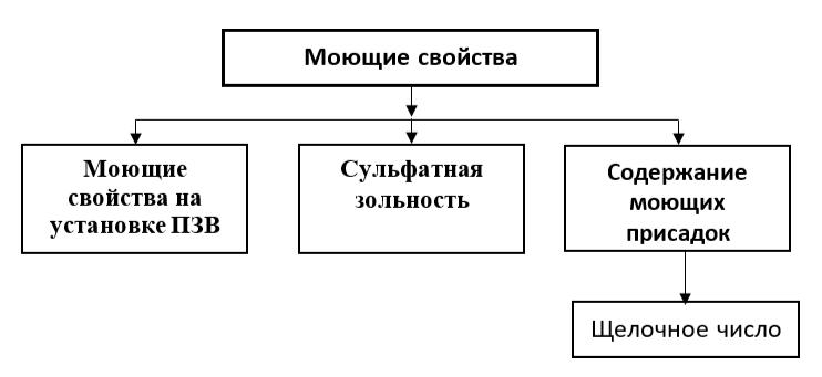 Показатели качества, характеризующие моющие свойства ГСМ